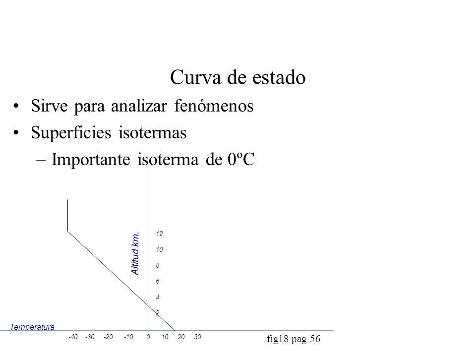 Curva de estado Sirve para analizar fenómenos Superficies isotermas –Importante isoterma de 0ºC fig18 pag 56 Temperatura Altitud km. -40 -30 -20 -10 0