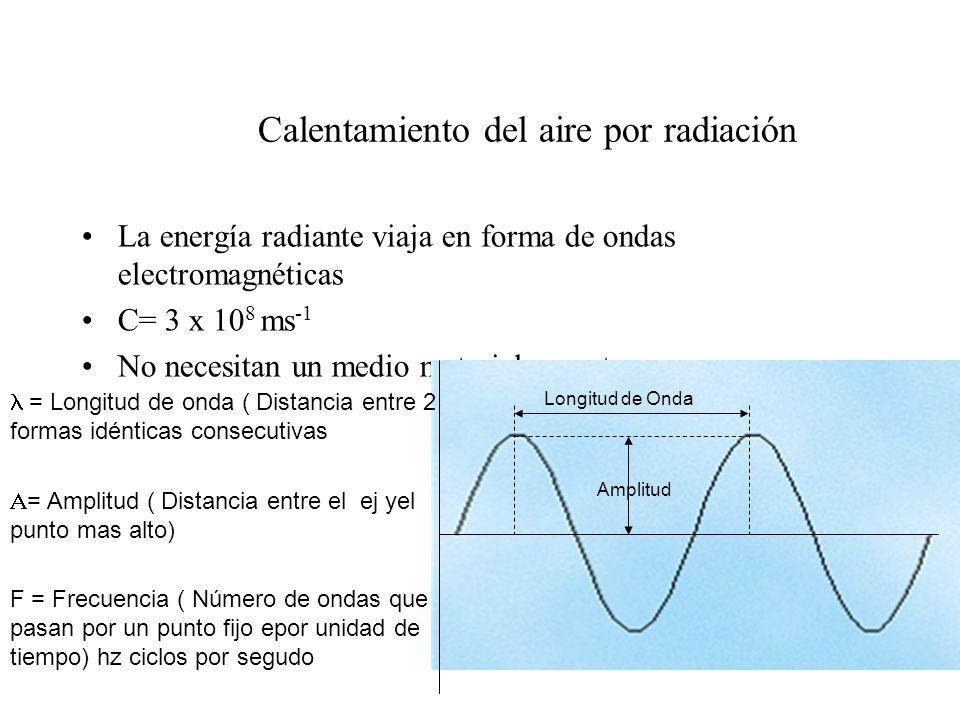 Calentamiento del suelo Radiación de onda corta (Frecuencia alta ultravioleta, visible ) Calentamiento rápido (calor específico pequeño) Capa superficial (aislante) –+ caliente al medio día –+ caliente en el ecuador –+ caliente en verano