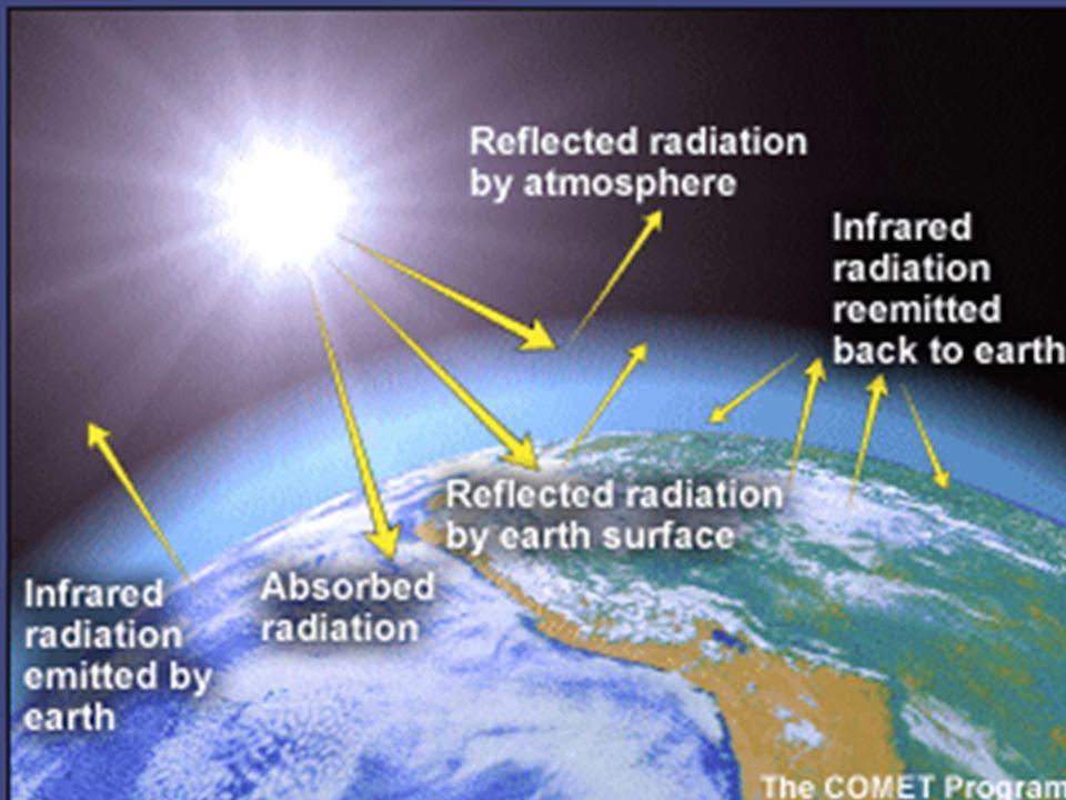Difundida en la atmósfera Reflejada Por las nubes Reflejada por la Superficie terrestre Absorbida por la superficie Absorbida por la atmósfera