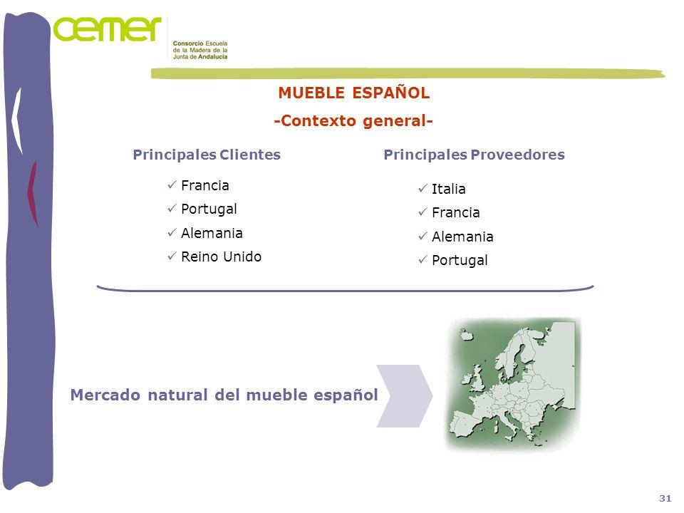MUEBLE ESPAÑOL -Contexto general- Mercado natural del mueble español Francia Portugal Alemania Reino Unido Principales Clientes Italia Francia Alemani