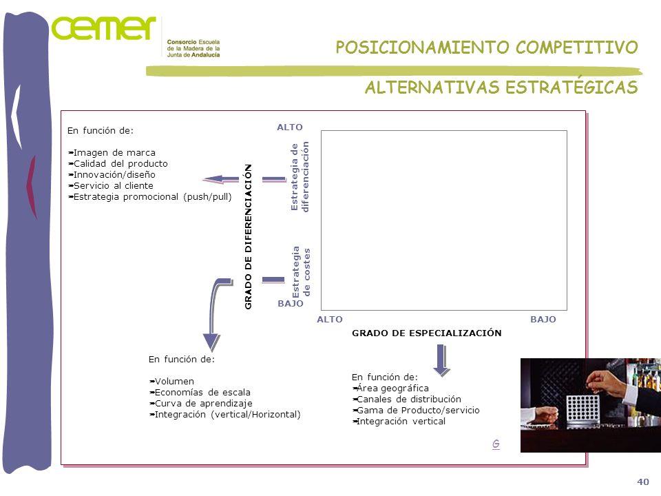 GRADO DE ESPECIALIZACIÓN En función de: Área geográfica Canales de distribución Gama de Producto/servicio Integración vertical En función de: Imagen d