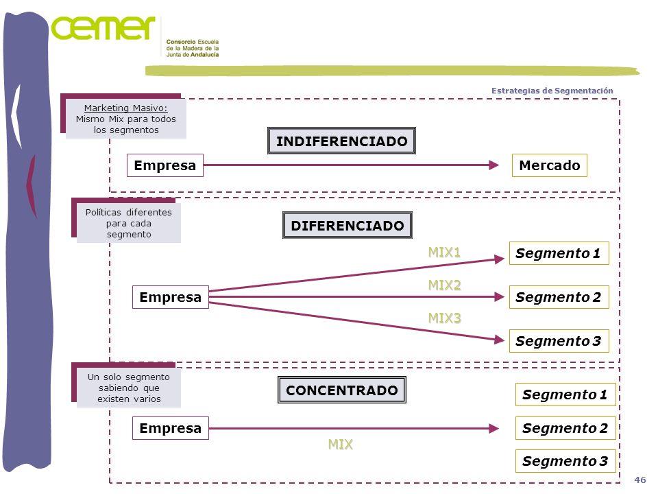 Empresa DIFERENCIADO Segmento 3 Segmento 2 Segmento 1 MIX1 MIX2 MIX3 Empresa MIX CONCENTRADO Empresa INDIFERENCIADO Mercado Segmento 3 Segmento 2 Segm