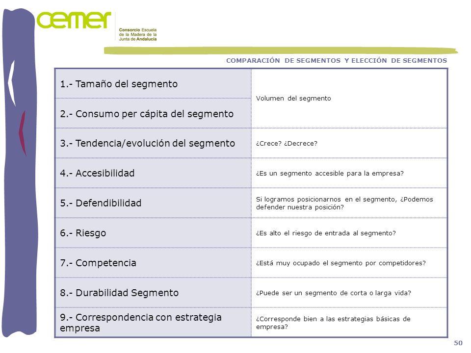 COMPARACIÓN DE SEGMENTOS Y ELECCIÓN DE SEGMENTOS 1.- Tamaño del segmento Volumen del segmento 2.- Consumo per cápita del segmento 3.- Tendencia/evoluc