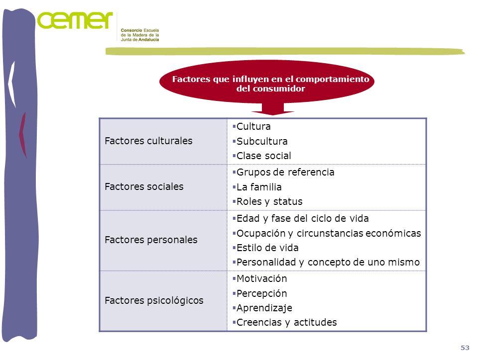 Factores culturales Cultura Subcultura Clase social Factores sociales Grupos de referencia La familia Roles y status Factores personales Edad y fase d