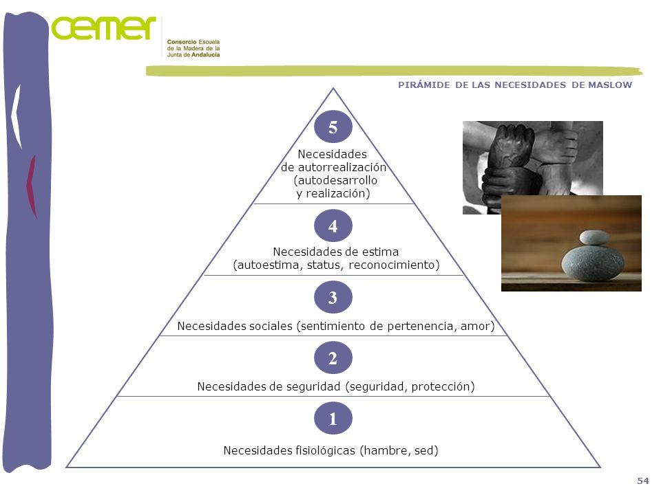 5 Necesidades de autorrealización (autodesarrollo y realización) Necesidades de estima (autoestima, status, reconocimiento) 4 Necesidades sociales (se