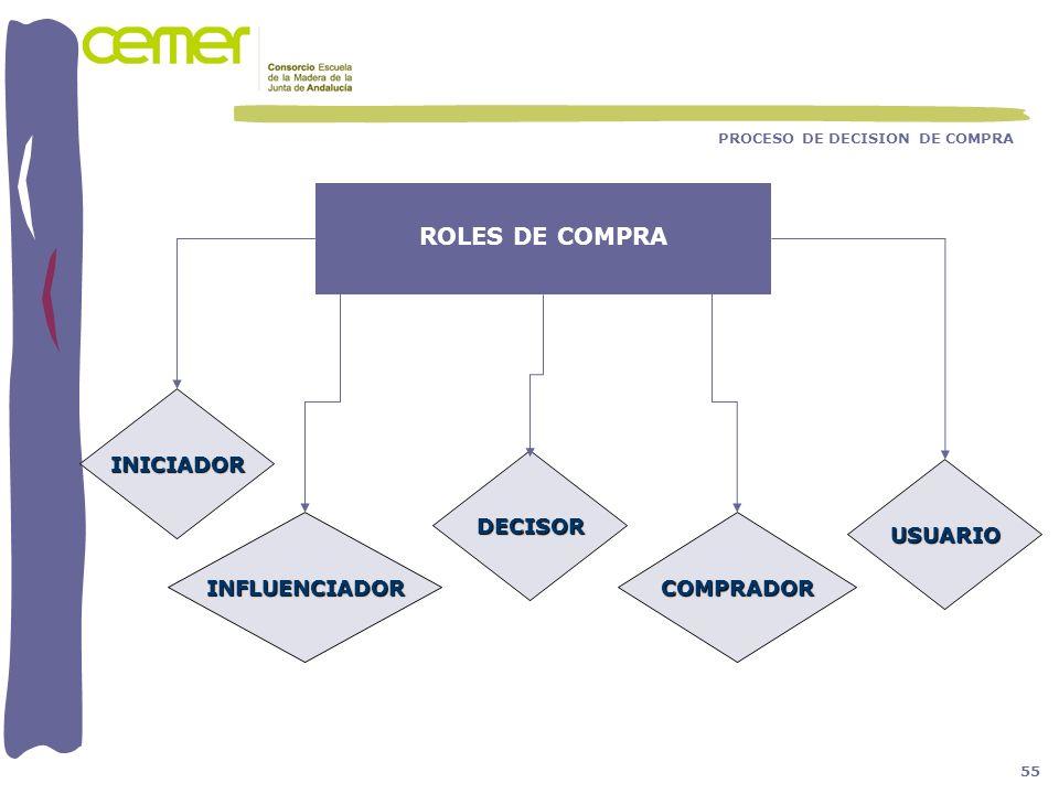 PROCESO DE DECISION DE COMPRA ROLES DE COMPRA INICIADOR COMPRADOR DECISOR INFLUENCIADOR USUARIO 55