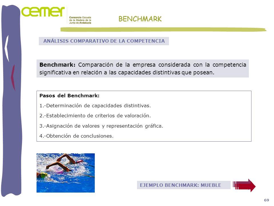EJEMPLO BENCHMARK: MUEBLE Pasos del Benchmark: 1.-Determinación de capacidades distintivas. 2.-Establecimiento de criterios de valoración. 3.-Asignaci