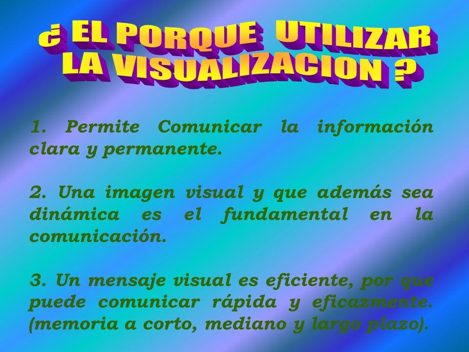 1.Permite Comunicar la información clara y permanente.