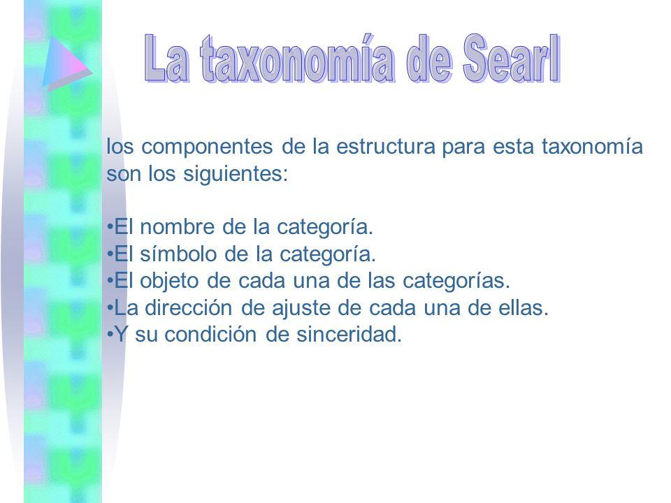 los componentes de la estructura para esta taxonomía son los siguientes: El nombre de la categoría. El símbolo de la categoría. El objeto de cada una