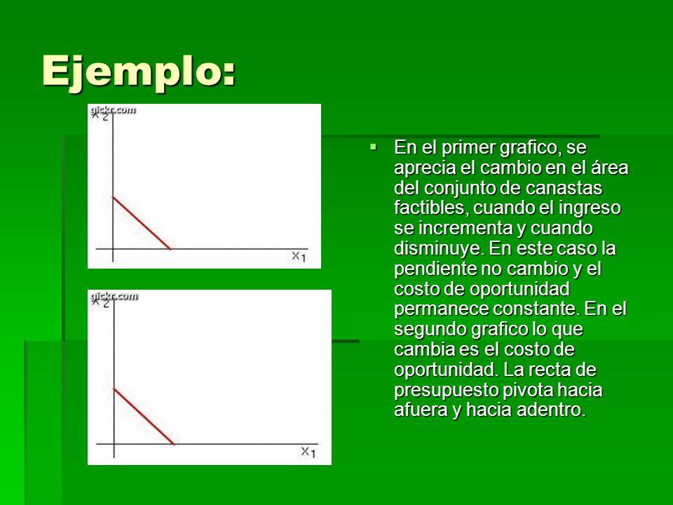 Ejemplo: En el primer grafico, se aprecia el cambio en el área del conjunto de canastas factibles, cuando el ingreso se incrementa y cuando disminuye.