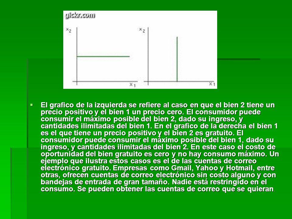 El grafico de la izquierda se refiere al caso en que el bien 2 tiene un precio positivo y el bien 1 un precio cero. El consumidor puede consumir el má