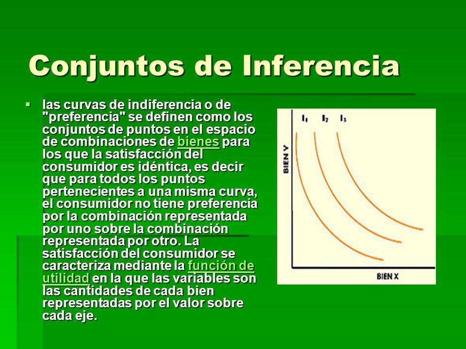 Conjuntos de Inferencia las curvas de indiferencia o de