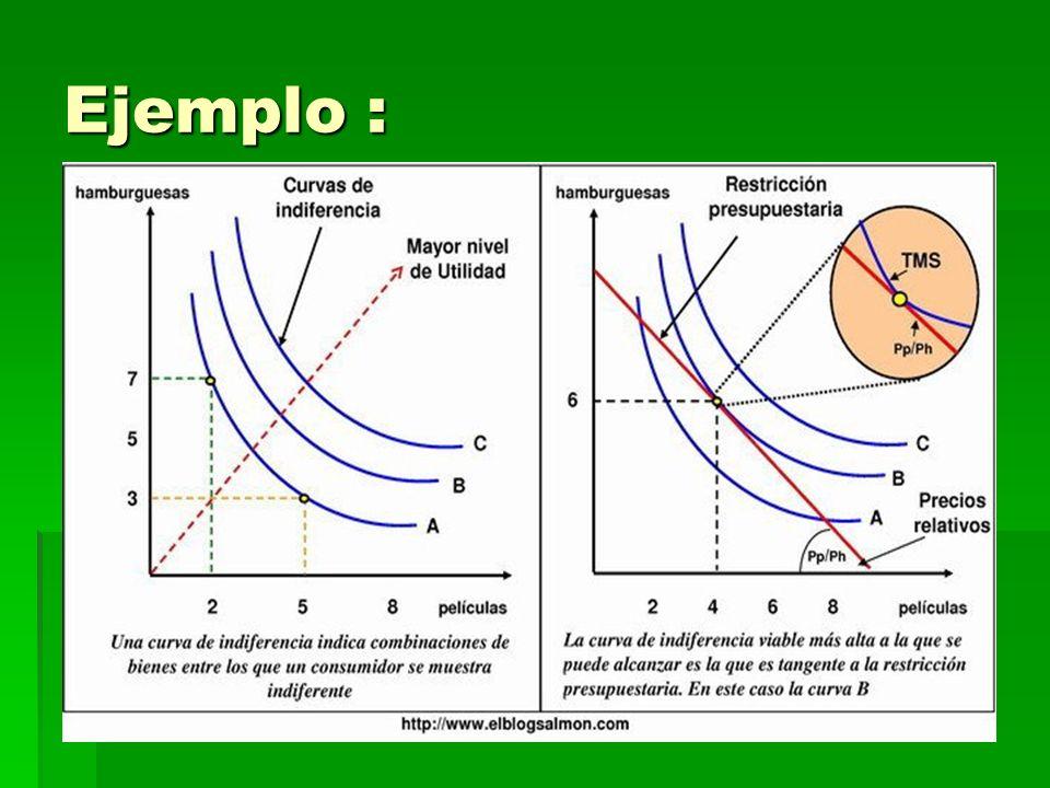 Propiedades de la curva de Inferencia: Las curvas de indiferencia más alta representan su mayor nivel de satisfacción.