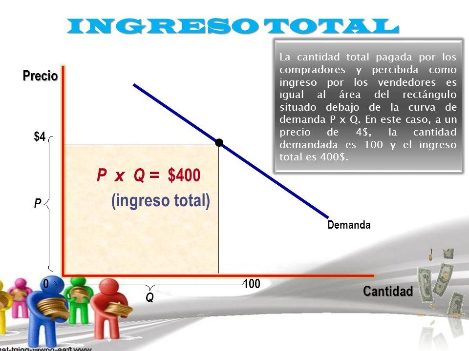 INGRESO TOTAL $4 Demanda Cantidad P 0 Precio P x Q = $400 (ingreso total) 100 Q La cantidad total pagada por los compradores y percibida como ingreso