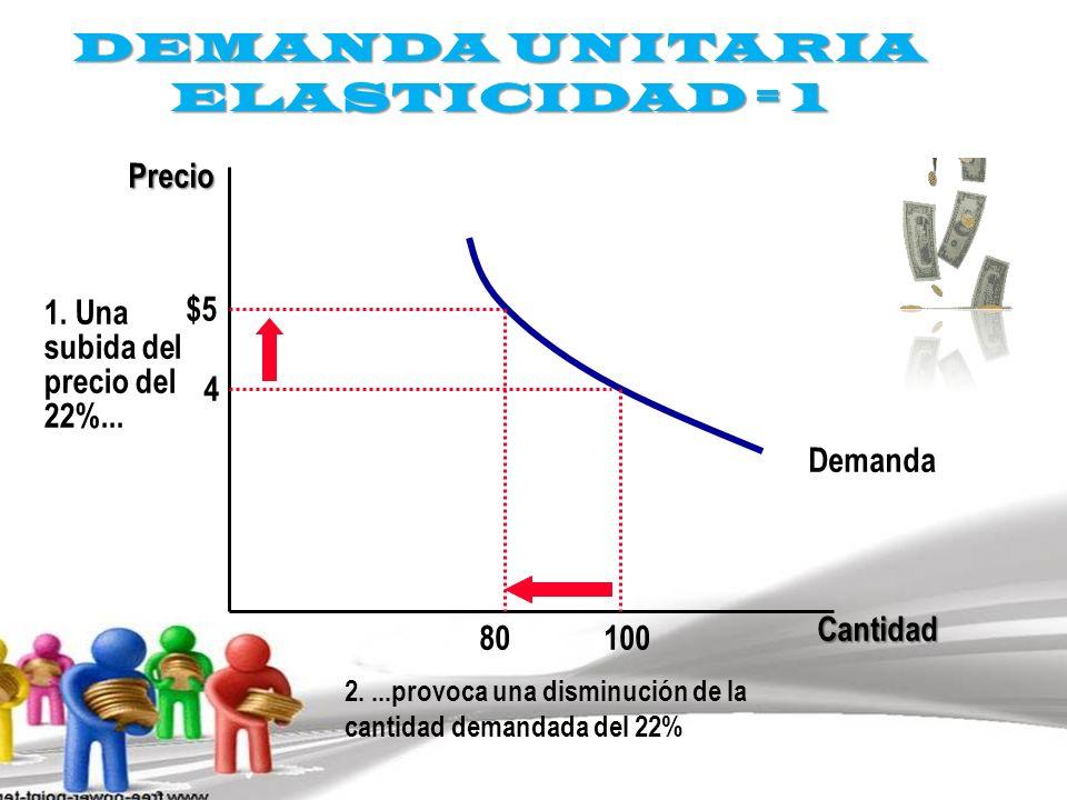 DEMANDA UNITARIA ELASTICIDAD = 1 Cantidad Precio 4 $5 1. Una subida del precio del 22%... Demanda 100 80 2....provoca una disminución de la cantidad d