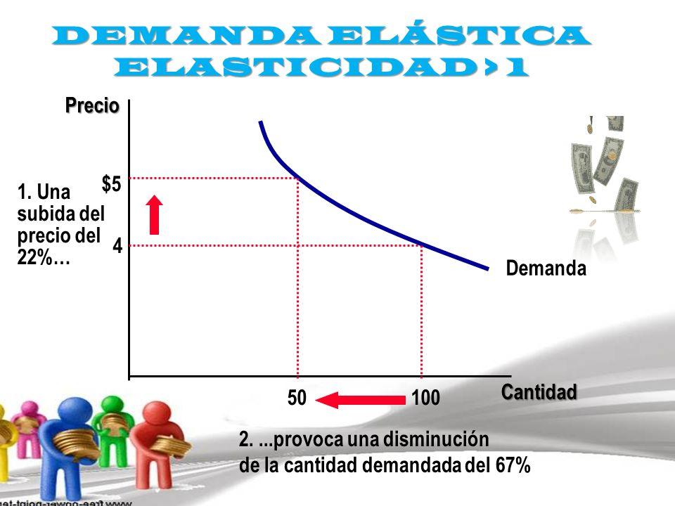 DEMANDA ELÁSTICA ELASTICIDAD > 1 Cantidad Precio 4 $5 1. Una subida del precio del 22%… Demanda 100 50 2....provoca una disminución de la cantidad dem
