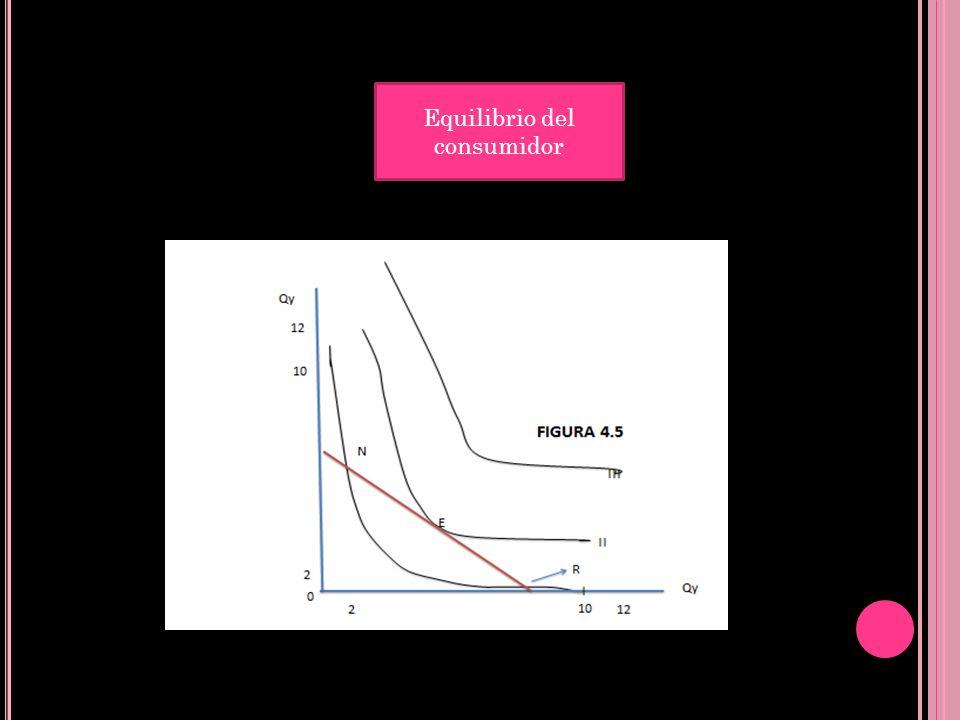 La curva de demanda de un bien representa como varias las cantidades que se desean comprar de ese bien por un individuo cuando varía su precio, manteniendo constante los otros precios y la renta monetaria.