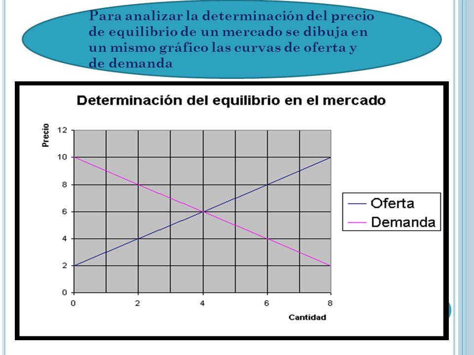 Para analizar la determinación del precio de equilibrio de un mercado se dibuja en un mismo gráfico las curvas de oferta y de demanda