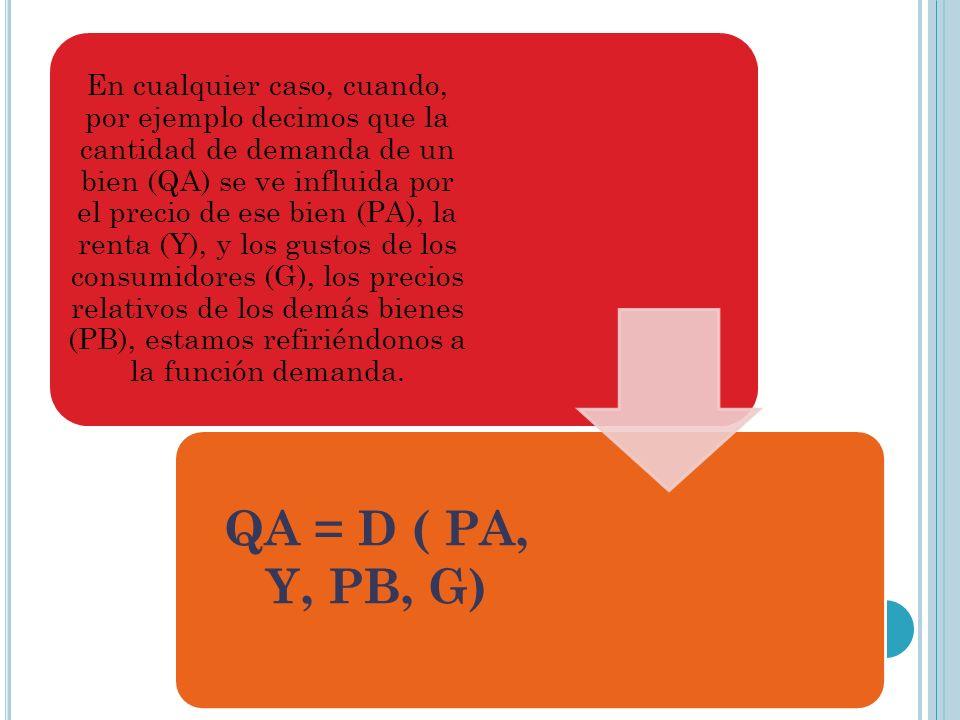 En cualquier caso, cuando, por ejemplo decimos que la cantidad de demanda de un bien (QA) se ve influida por el precio de ese bien (PA), la renta (Y),
