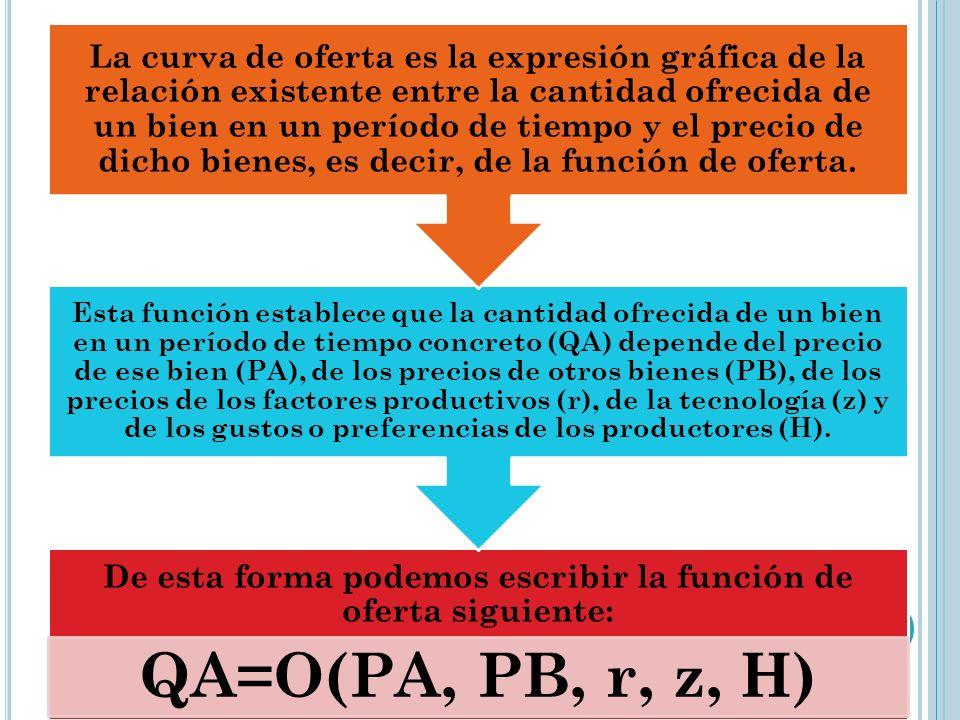 De esta forma podemos escribir la función de oferta siguiente: QA=O(PA, PB, r, z, H) Esta función establece que la cantidad ofrecida de un bien en un