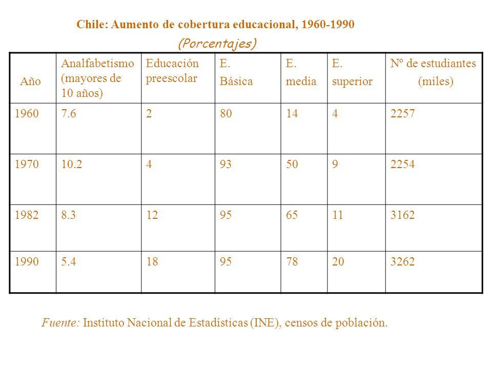 Año Analfabetismo (mayores de 10 años) Educación preescolar E. Básica E. media E. superior Nº de estudiantes (miles) 19607.62801442257 197010.24935092