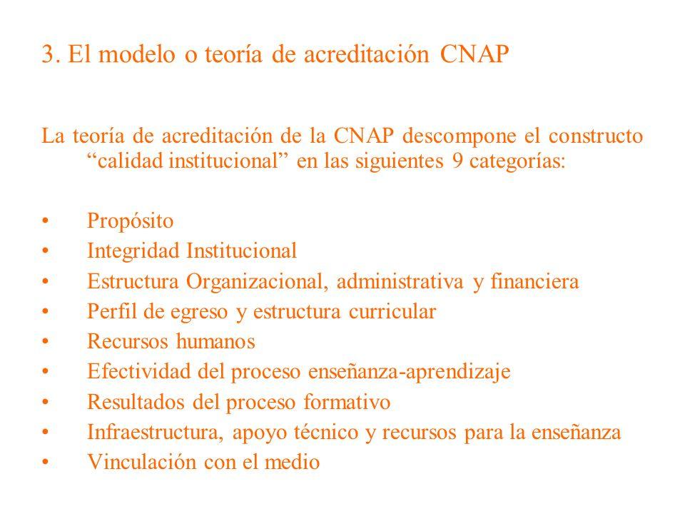 3. El modelo o teoría de acreditación CNAP La teoría de acreditación de la CNAP descompone el constructo calidad institucional en las siguientes 9 cat