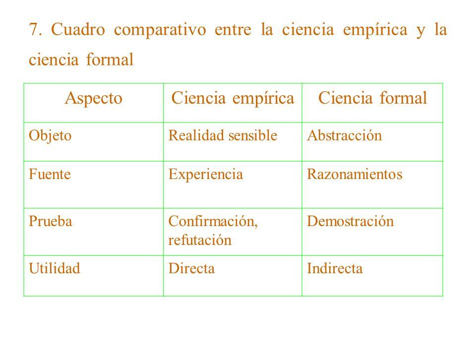 7. Cuadro comparativo entre la ciencia empírica y la ciencia formal AspectoCiencia empíricaCiencia formal ObjetoRealidad sensibleAbstracción FuenteExp