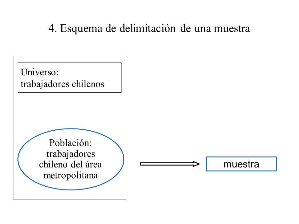 4. Esquema de delimitación de una muestra Universo de trabajadores chilenos muestra Población de trabajadores del área metropolitana Población: trabaj