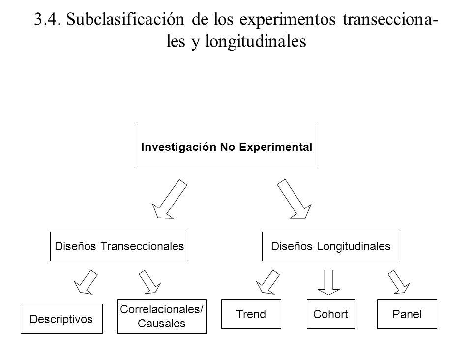 3.4. Subclasificación de los experimentos transecciona- les y longitudinales Investigación No Experimental Diseños TranseccionalesDiseños Longitudinal