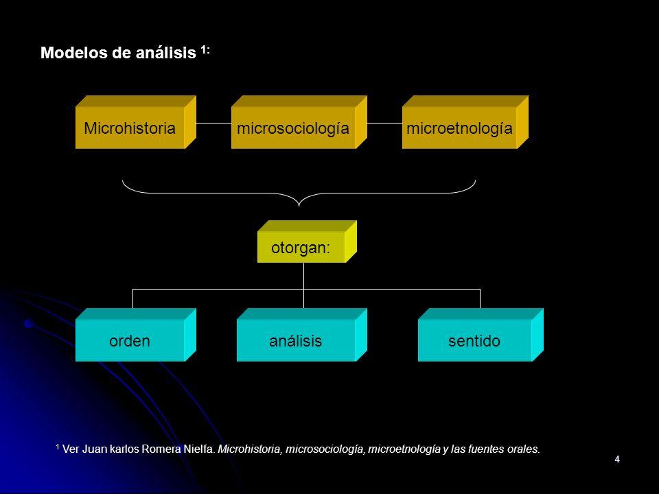 4 Microhistoriamicrosociologíamicroetnología Modelos de análisis 1: otorgan: ordenanálisissentido 1 Ver Juan karlos Romera Nielfa. Microhistoria, micr