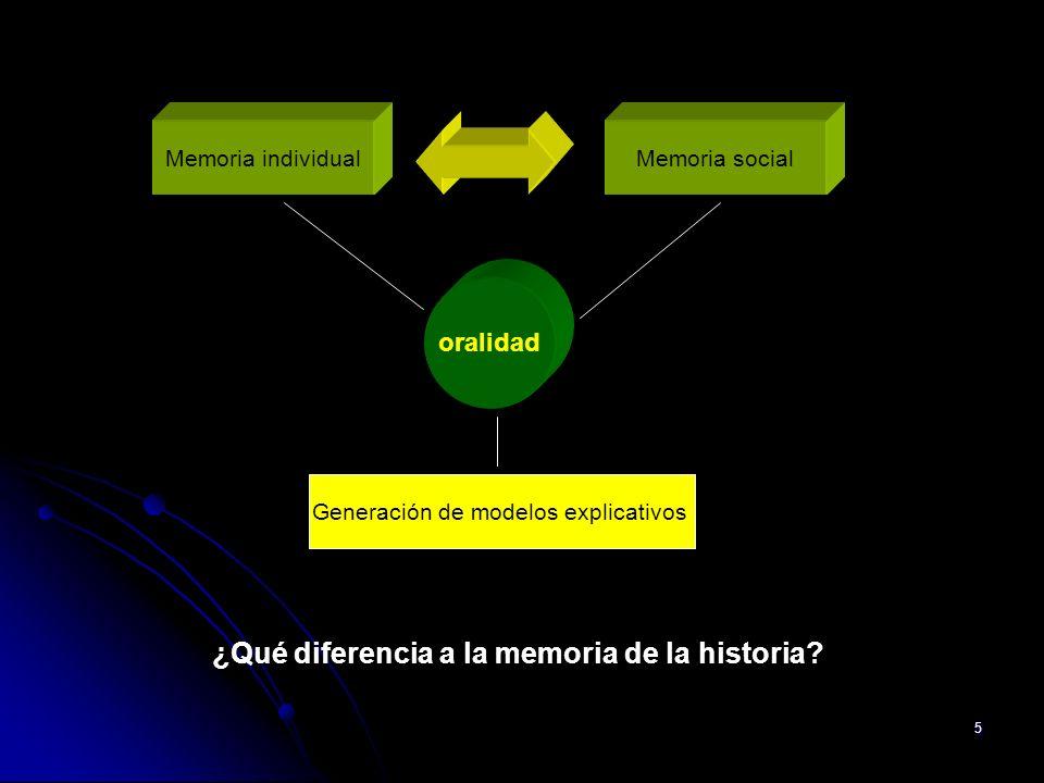 5 Memoria individualMemoria social ¿Qué diferencia a la memoria de la historia? oralidad Generación de modelos explicativos