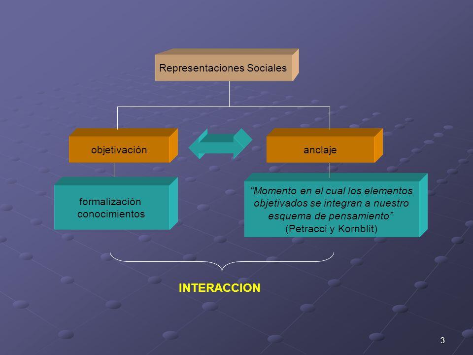 3 objetivaciónanclaje formalización conocimientos Momento en el cual los elementos objetivados se integran a nuestro esquema de pensamiento (Petracci