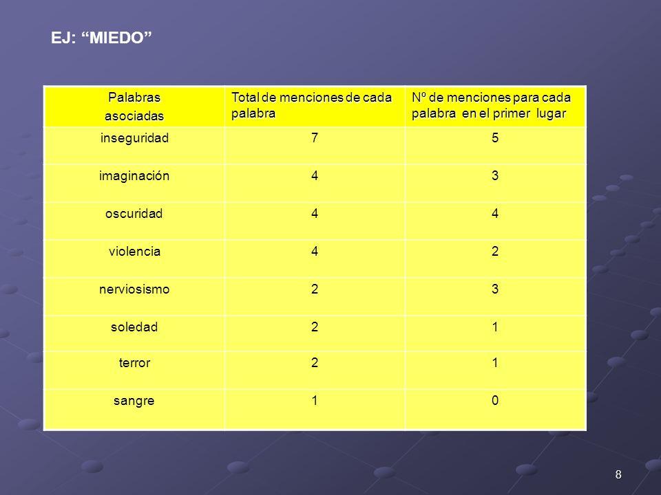 8 Palabrasasociadas Total de menciones de cada palabra Nº de menciones para cada palabra en el primer lugar inseguridad75 imaginación43 oscuridad44 vi