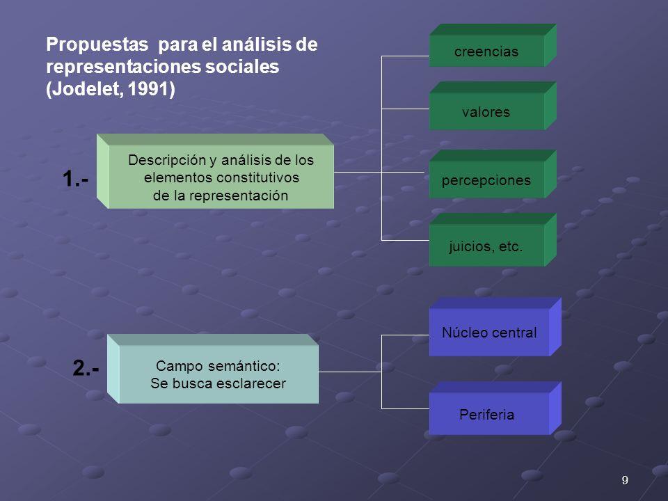 9 Descripción y análisis de los elementos constitutivos de la representación creencias valores percepciones juicios, etc. Campo semántico: Se busca es