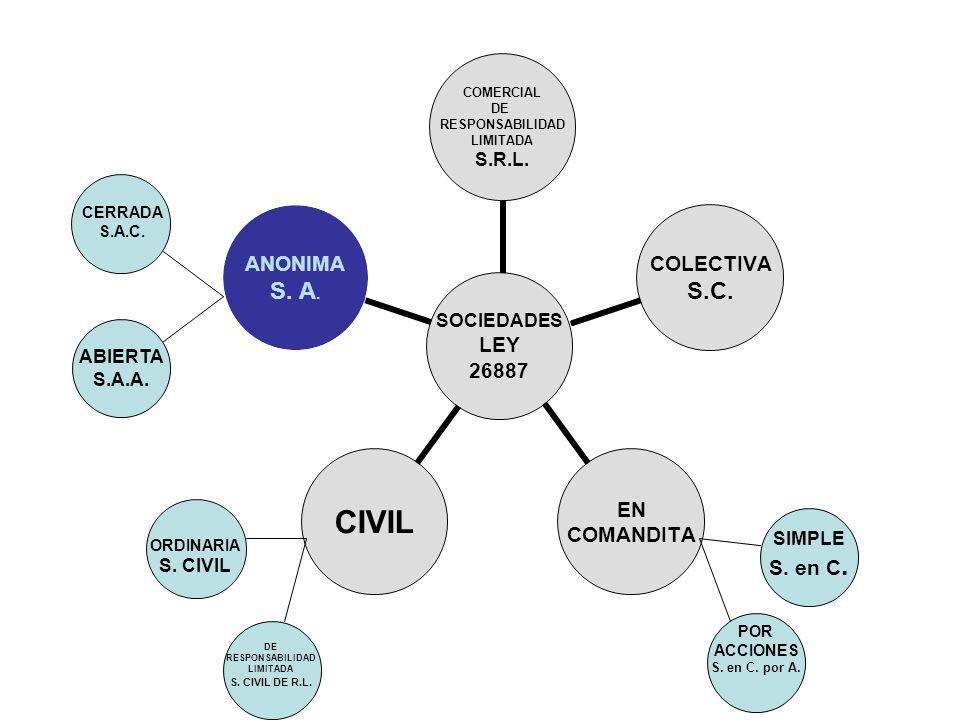 ABIERTA S.A.A. SIMPLE S. en C. CERRADA S.A.C. POR ACCIONES S. en C. por A. ORDINARIA S. CIVIL DE RESPONSABILIDAD LIMITADA S. CIVIL DE R.L.