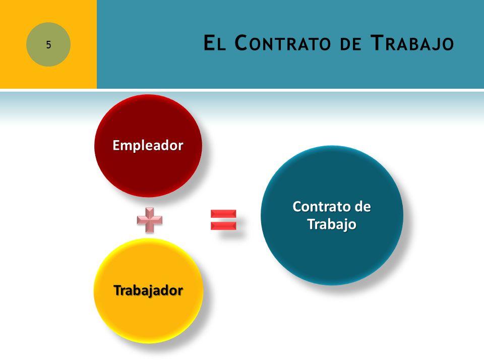 E L C ONTRATO DE T RABAJO 5 Empleador Trabajador Contrato de Trabajo Dr. Jimmy Márquez Moreno