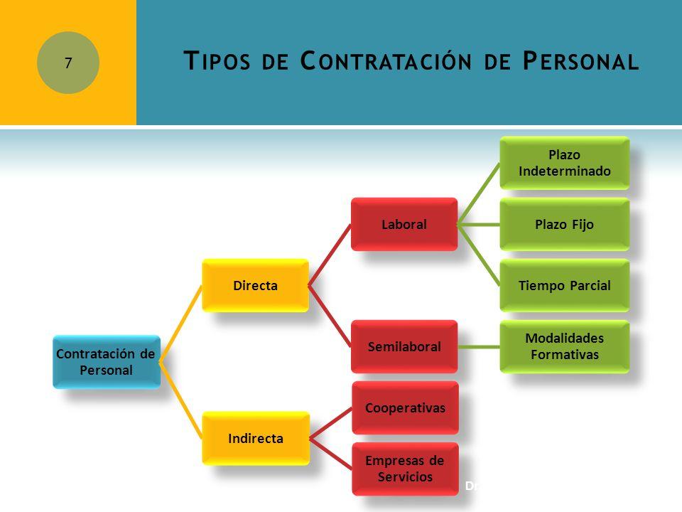 T IPOS DE C ONTRATACIÓN DE P ERSONAL 7 Contratación de Personal DirectaLaboral Plazo Indeterminado Plazo FijoTiempo ParcialSemilaboral Modalidades For