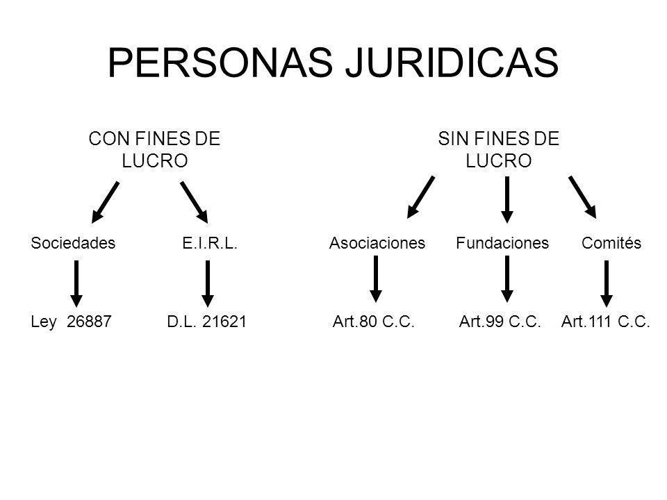 PERSONAS JURIDICAS CON FINES DE LUCRO SIN FINES DE LUCRO SociedadesE.I.R.L.AsociacionesFundacionesComités Ley 26887D.L. 21621 Art.80 C.C. Art.99 C.C.