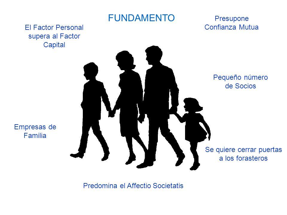 FUNDAMENTO Predomina el Affectio Societatis Empresas de Familia Pequeño número de Socios El Factor Personal supera al Factor Capital Presupone Confian