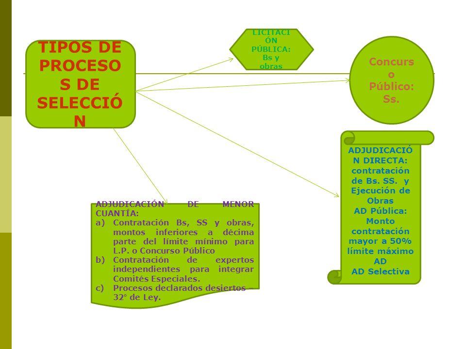 TIPOS DE PROCESO S DE SELECCIÓ N LICITACI ÓN PÚBLICA: Bs y obras Concurs o Público: Ss. ADJUDICACIÓ N DIRECTA: contratación de Bs. SS. y Ejecución de