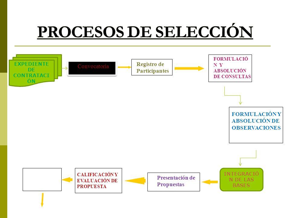 EXPEDIENTE DE CONTRATACI ÓN Convocatoria Registro de Participantes FORMULACIÓ N Y ABSOLUCIÓN DE CONSULTAS FORMULACIÓN Y ABSOLUCIÓN DE OBSERVACIONES Pr
