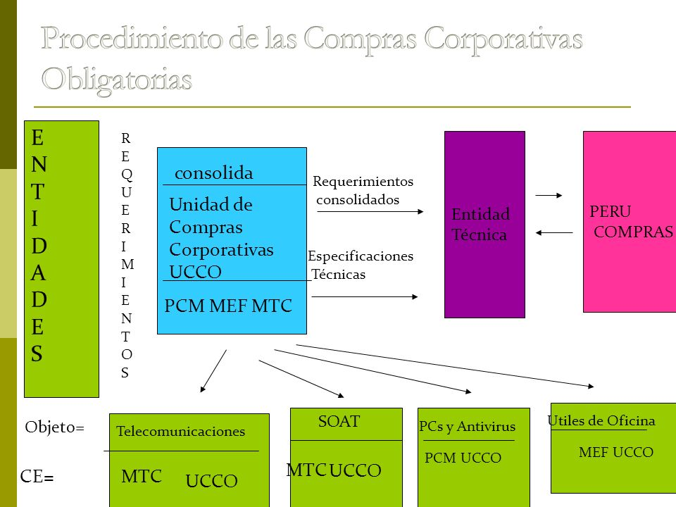 ENTIDADESENTIDADES Entidad Técnica PERU COMPRAS PCM UCCO REQUERIMIENTOSREQUERIMIENTOS consolida Unidad de Compras Corporativas UCCO PCM MEF MTC Requer
