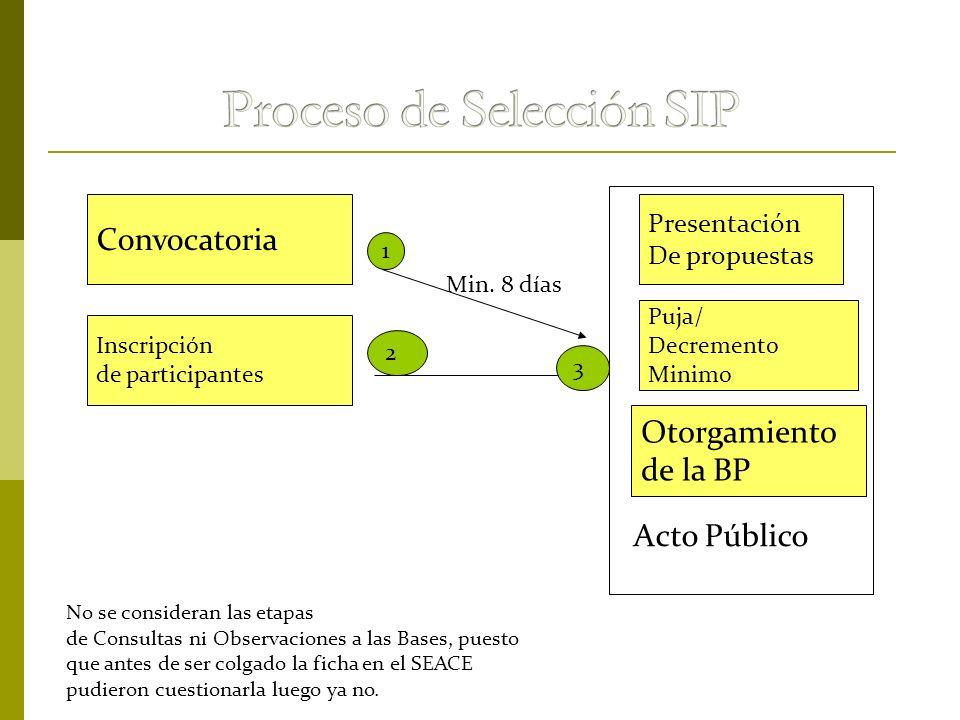 Convocatoria Inscripción de participantes Otorgamiento de la BP Puja/ Decremento Minimo Presentación De propuestas Acto Público 1 2 3 Min. 8 días No s