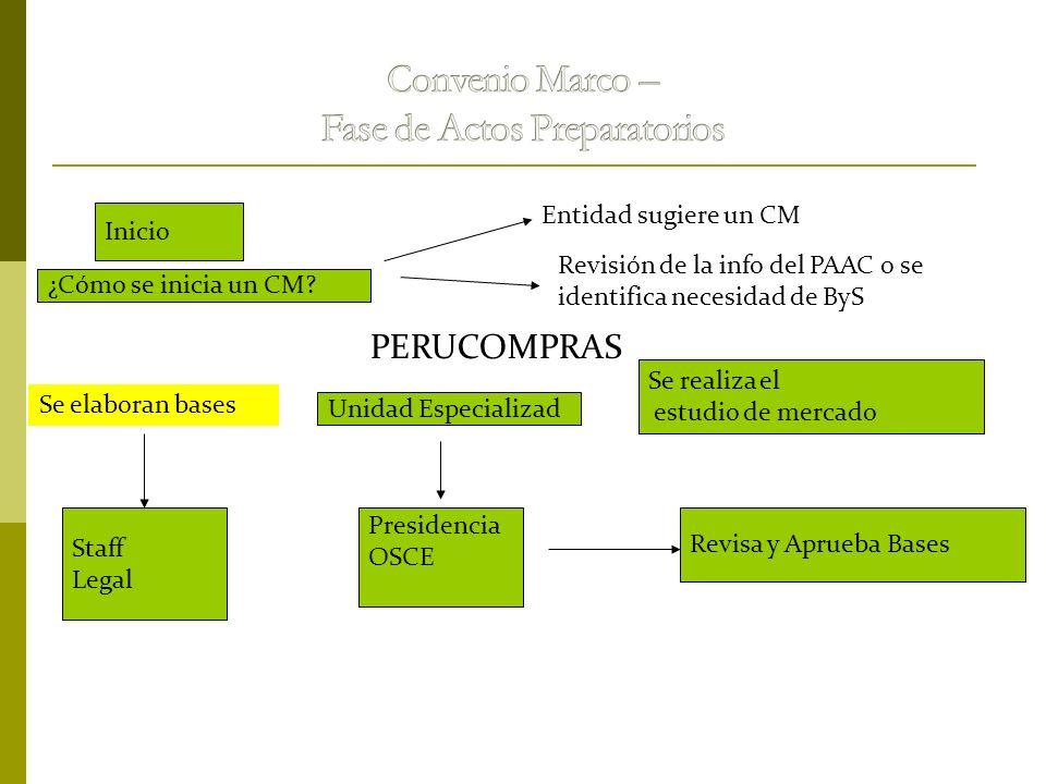 Inicio ¿Cómo se inicia un CM? Entidad sugiere un CM Revisión de la info del PAAC o se identifica necesidad de ByS PERUCOMPRAS Se elaboran bases Unidad