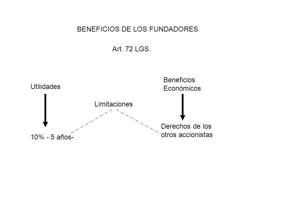 BENEFICIOS DE LOS FUNDADORES Art. 72 LGS. Utilidades Beneficios Económicos Limitaciones 10% - 5 años- Derechos de los otros accionistas