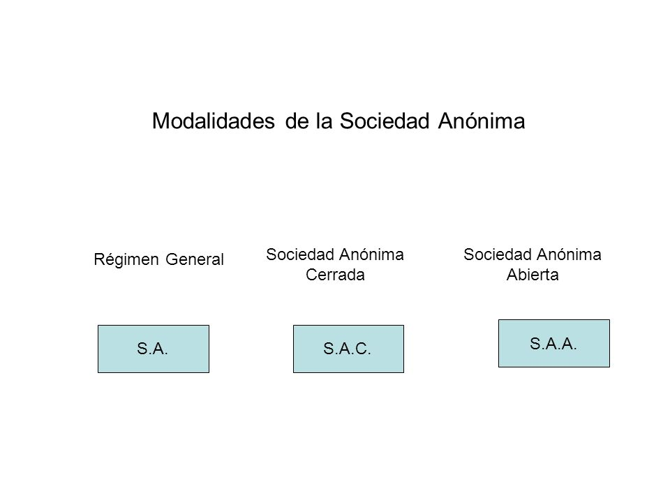 Modalidades de la Sociedad Anónima Régimen General Sociedad Anónima Cerrada Sociedad Anónima Abierta S.A.S.A.C. S.A.A.