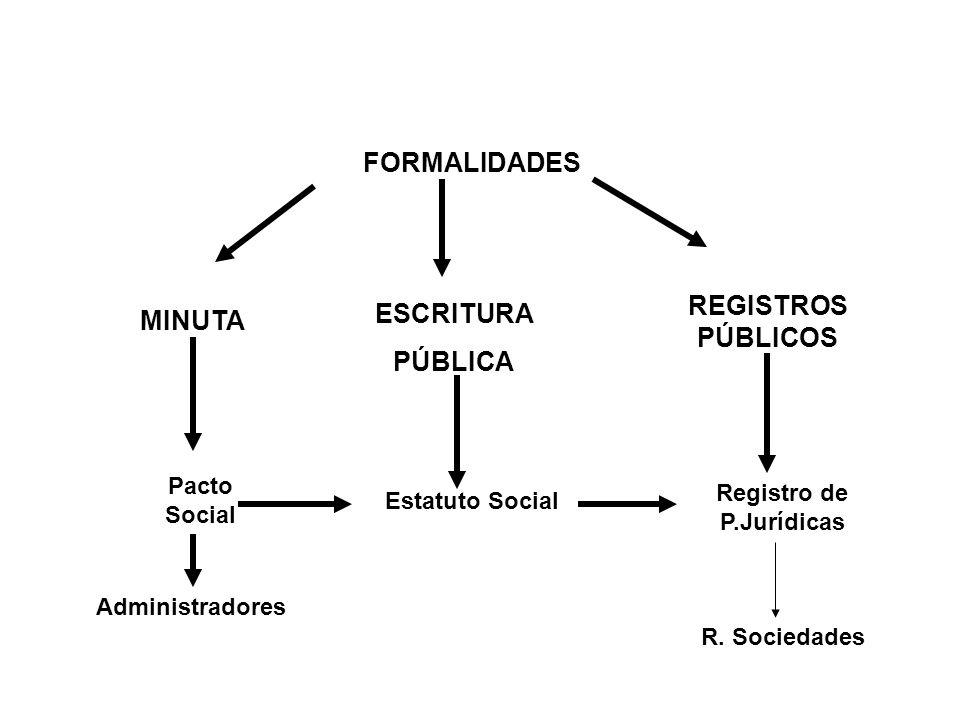 FORMALIDADES MINUTA ESCRITURA PÚBLICA REGISTROS PÚBLICOS Pacto Social Estatuto Social Administradores Registro de P.Jurídicas R. Sociedades