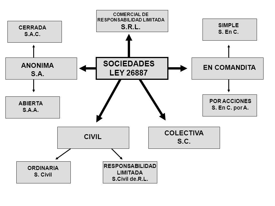 SOCIEDADES LEY 26887 COMERCIAL DE RESPONSABILIDAD LIMITADA S.R.L. ANONIMA S.A. CERRADA S.A.C. ABIERTA S.A.A. CIVIL ORDINARIA S. Civil RESPONSABILIDAD