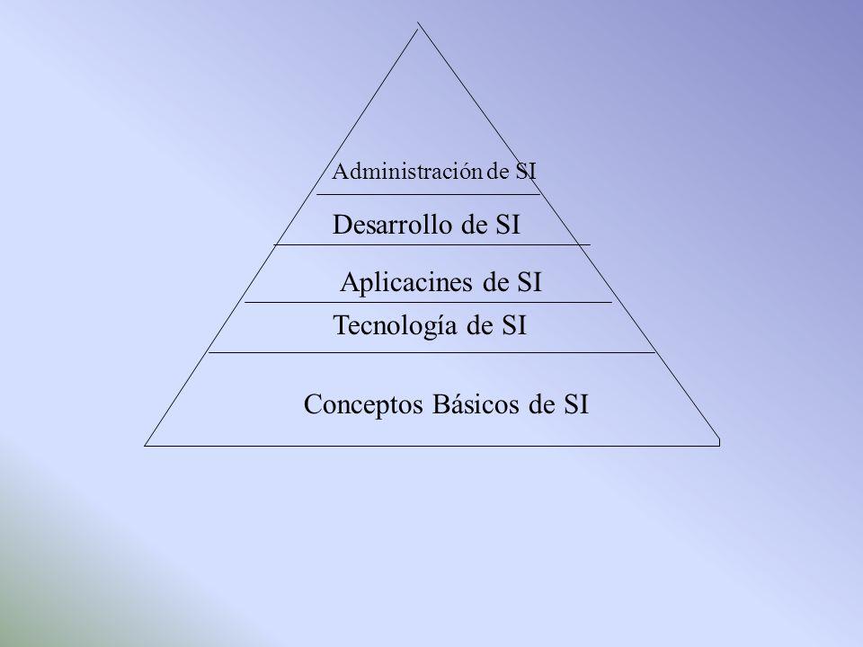 Administración de SI Desarrollo de SI Aplicacines de SI Tecnología de SI Conceptos Básicos de SI