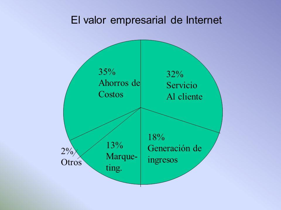 35% Ahorros de Costos 32% Servicio Al cliente 18% Generación de ingresos 13% Marque- ting. 2% Otros El valor empresarial de Internet